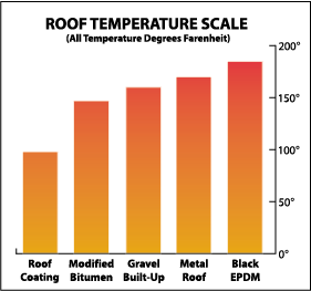 Roof Coatings Cool Roofs